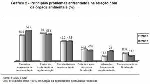 principal SC industry complaints about environmental agencies (%) (click to enlarge)