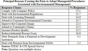 principal reasons for adopting environmental management measures (click to enlarge)