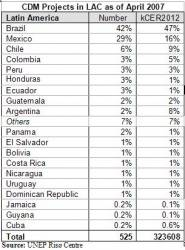 CDM Projects in LAC by Country (click to enlarge)