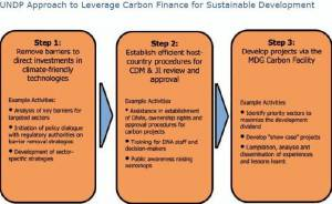 UNDP Approach to leverage carbon finance for sustainable development (click to enlarge)