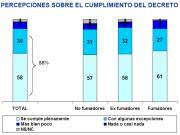 Perceptions about Compliance with the Decree