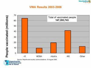Summary of Results of the 2006 Vaccination Week (click to enlarge)