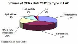 Volume of CERs until 2012 by Type in LAC (click to enlarge)
