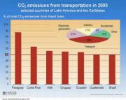 Transport Share of CO2 Emissions in LAC Nations