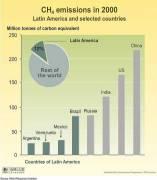 LAC Methane Emissions