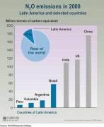 LAC's N2O Emissions