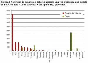 tierra disponible para produccion de biodiesel en ALC (haga clic para ver version mas grande)